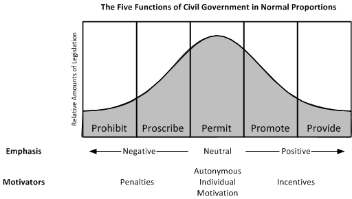 drw_government_emphases_bellcurve