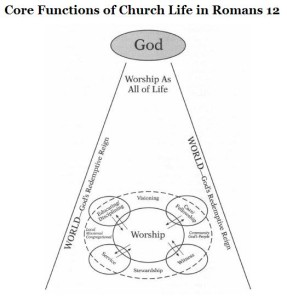 Core Functions of Church Life in Romans 12 (Van Gelder Kindle Location 2274)