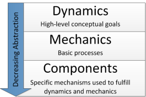 Dynamics, Mechanics, Components