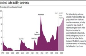 cbo-chart-historical_level_of_debt-1