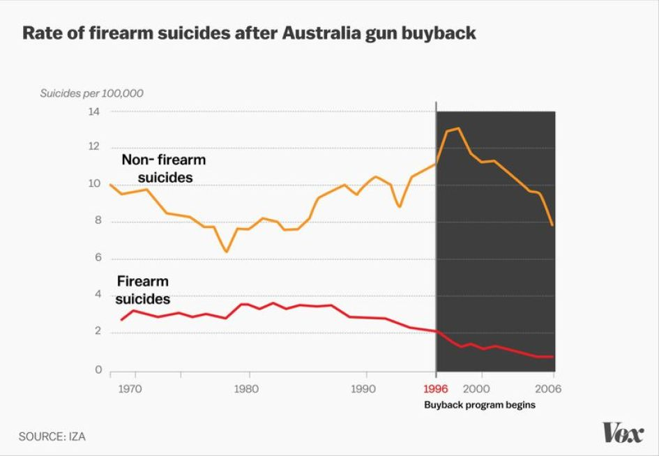 Guns kill people – but not like you think